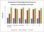membangun-ekonomi-indonesia-yang-berkelanjutan-dengan-ekonomi-berbasis-pengetahuan